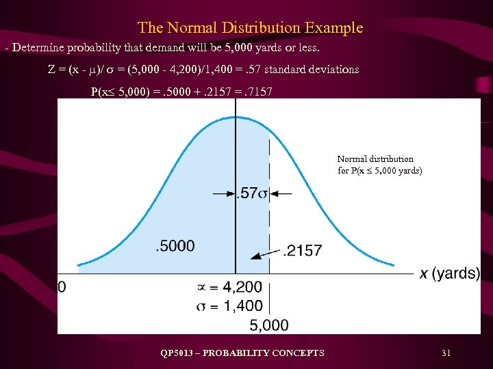 The Normal Distribution Example - Determine probability that demand will be 5, 000 yards