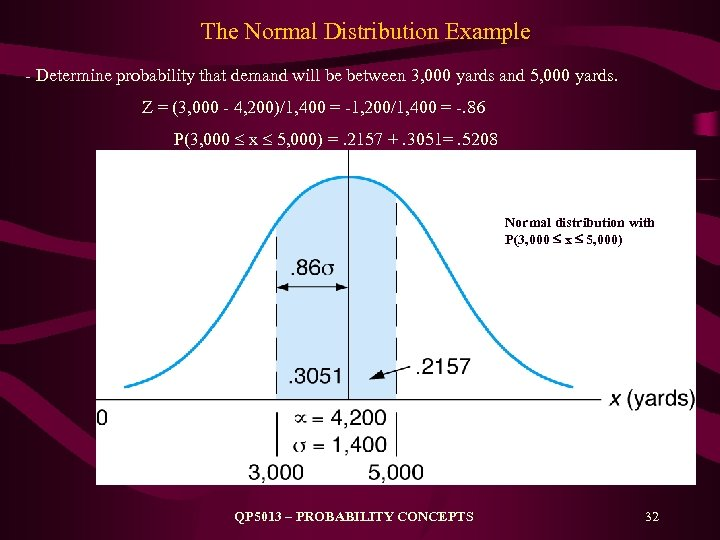 The Normal Distribution Example - Determine probability that demand will be between 3, 000