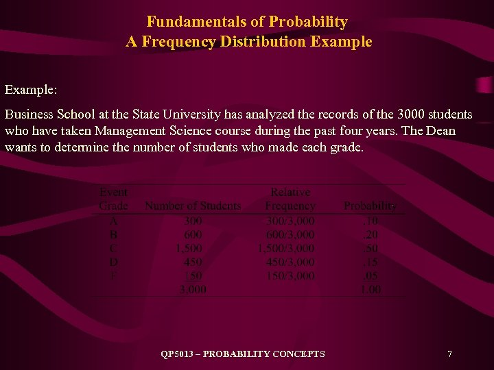 Fundamentals of Probability A Frequency Distribution Example: Business School at the State University has