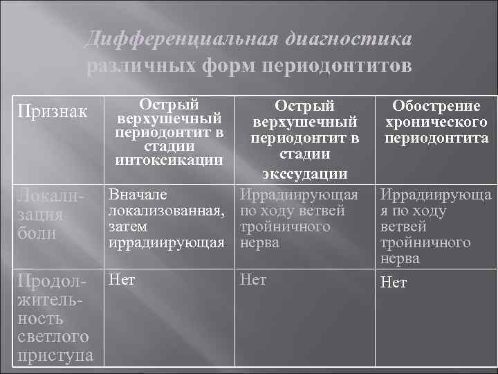Дифференциальная диагностика различных форм периодонтитов Признак Локализация боли Острый верхушечный периодонтит в стадии интоксикации