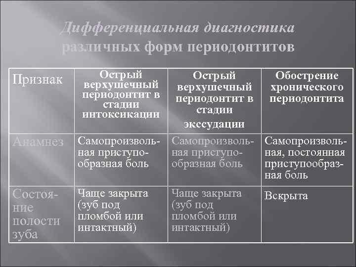 Дифференциальная диагностика различных форм периодонтитов Признак Анамнез Состояние полости зуба Острый верхушечный периодонтит в