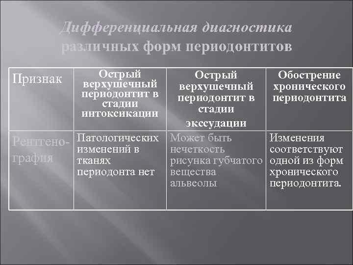 Дифференциальная диагностика различных форм периодонтитов Острый верхушечный периодонтит в стадии интоксикации Острый верхушечный периодонтит