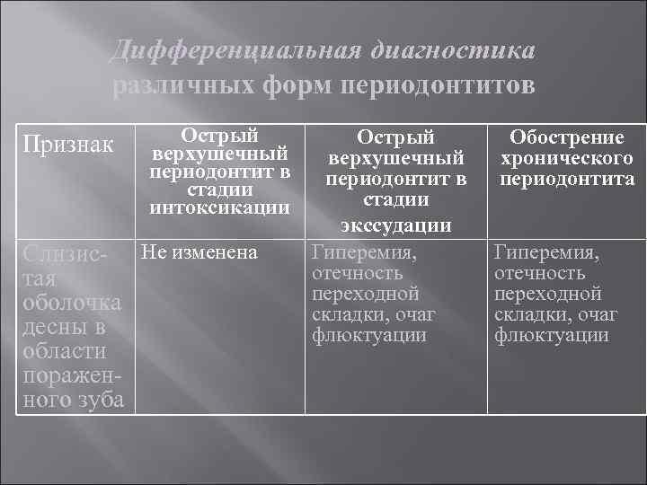 Дифференциальная диагностика различных форм периодонтитов Признак Острый верхушечный периодонтит в стадии интоксикации Слизис- Не