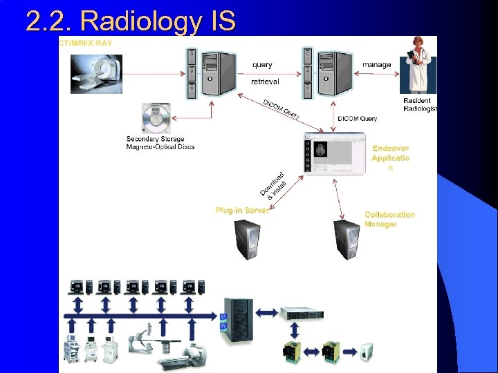 2. 2. Radiology IS