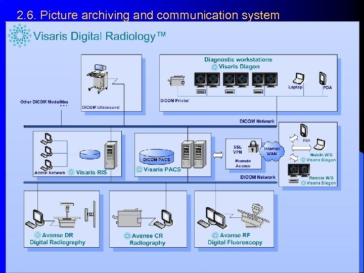 2. 6. Picture archiving and communication system