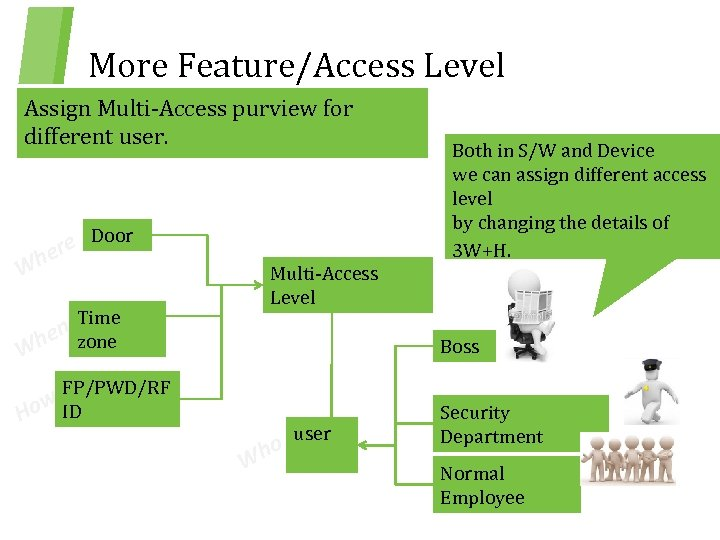 More Feature/Access Level Assign Multi-Access purview for different user. ere h Door W Multi-Access