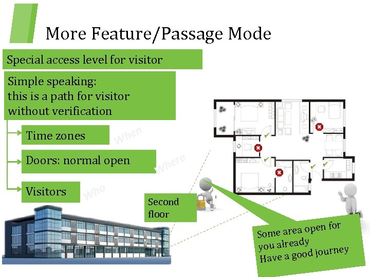More Feature/Passage Mode Special access level for visitor Simple speaking: this is a path
