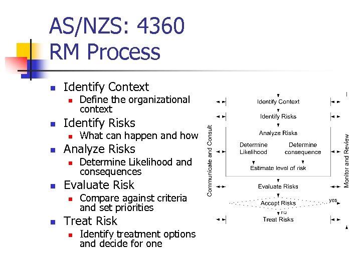 AS/NZS: 4360 RM Process n Identify Context n n Identify Risks n n Determine
