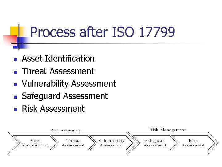 Process after ISO 17799 n n n Asset Identification Threat Assessment Vulnerability Assessment Safeguard