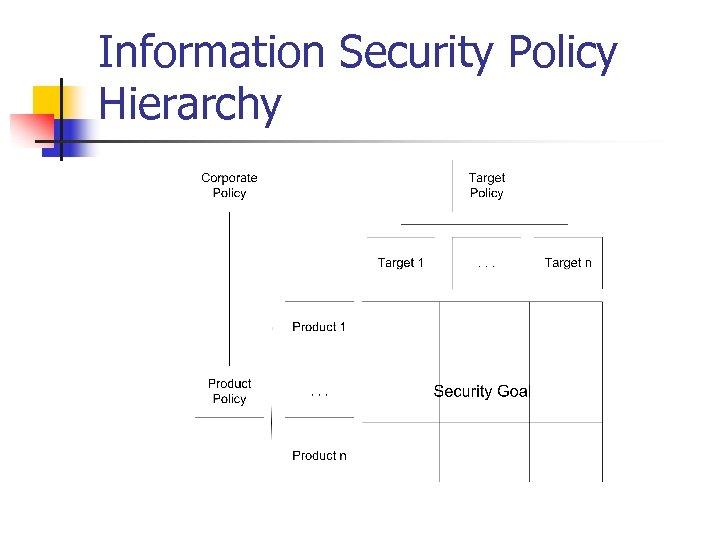 Information Security Policy Hierarchy