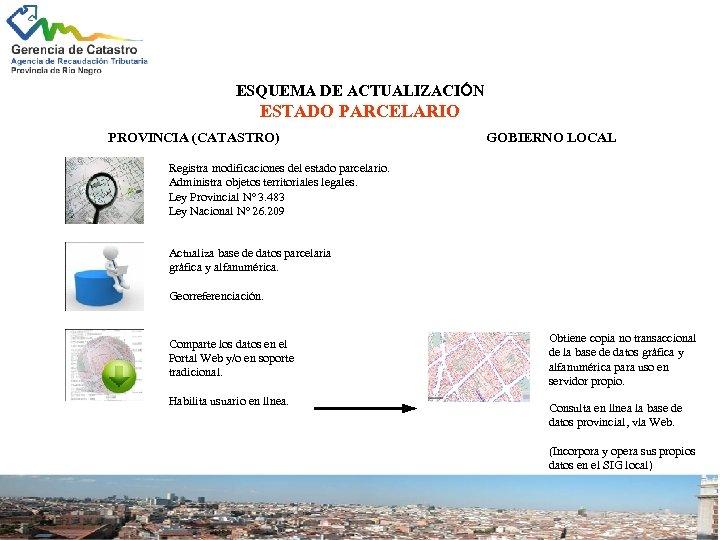 ESQUEMA DE ACTUALIZACIÓN ESTADO PARCELARIO PROVINCIA (CATASTRO) GOBIERNO LOCAL Registra modificaciones del estado parcelario.
