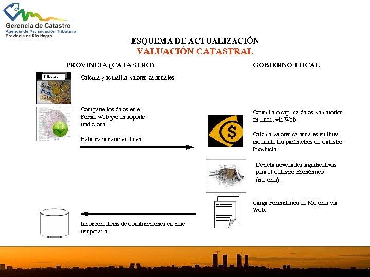 ESQUEMA DE ACTUALIZACIÓN VALUACIÓN CATASTRAL PROVINCIA (CATASTRO) GOBIERNO LOCAL Calcula y actualiza valores catastrales.