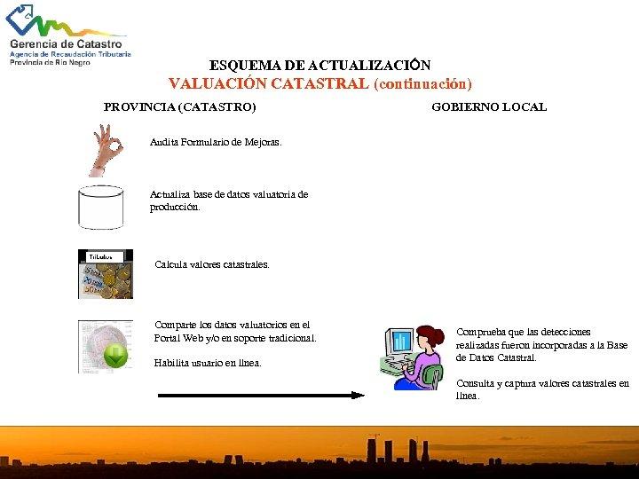ESQUEMA DE ACTUALIZACIÓN VALUACIÓN CATASTRAL (continuación) PROVINCIA (CATASTRO) GOBIERNO LOCAL Audita Formulario de Mejoras.