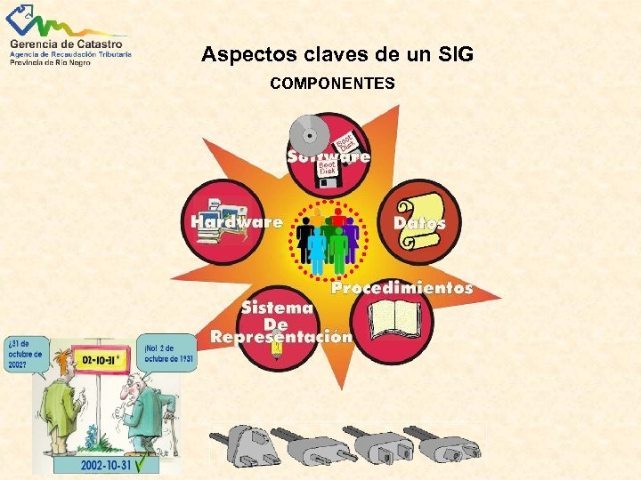 Aspectos claves de un SIG COMPONENTES