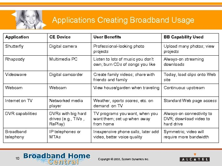 Applications Creating Broadband Usage Application CE Device User Benefits BB Capability Used Shutterfly Digital