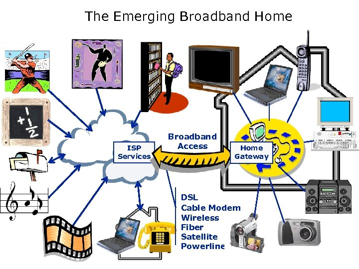 The Emerging Broadband Home ISP Services Broadband Access Home Gateway DSL Cable Modem Wireless