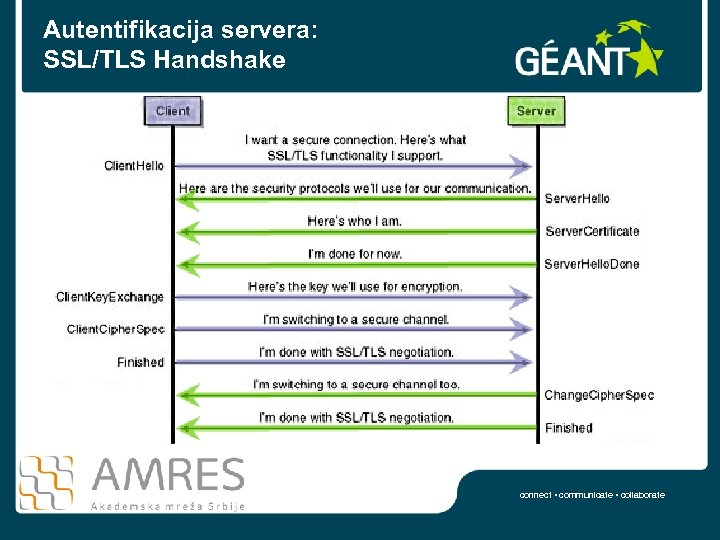 Autentifikacija servera: SSL/TLS Handshake connect • communicate • collaborate