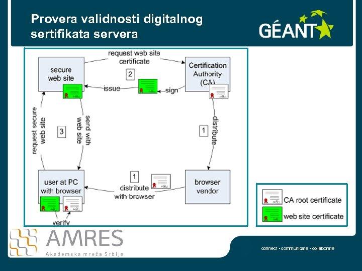 Provera validnosti digitalnog sertifikata servera connect • communicate • collaborate