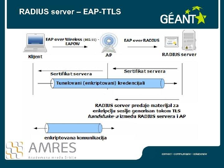 RADIUS server – EAP-TTLS connect • communicate • collaborate