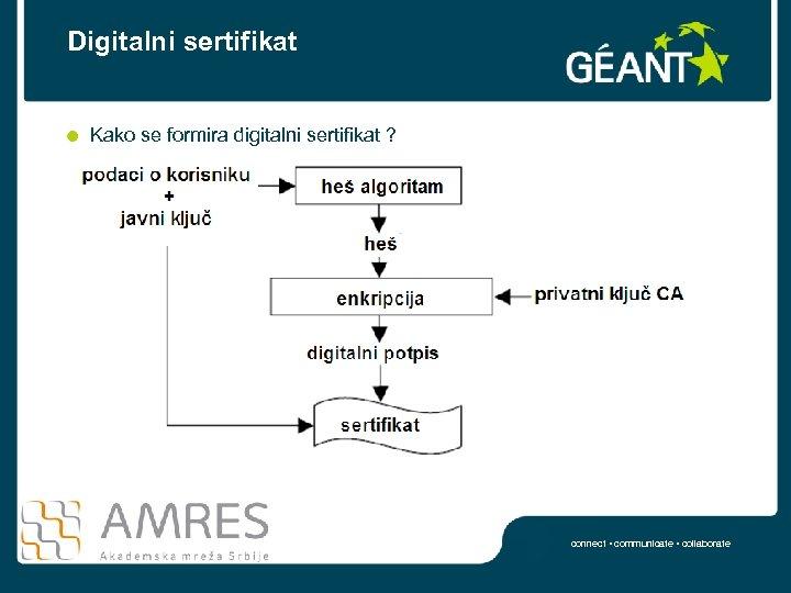 Digitalni sertifikat Kako se formira digitalni sertifikat ? connect • communicate • collaborate
