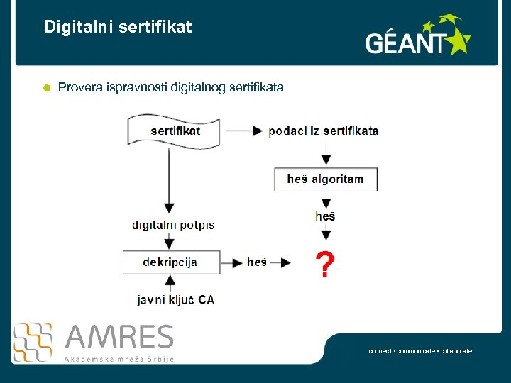 Digitalni sertifikat Provera ispravnosti digitalnog sertifikata connect • communicate • collaborate