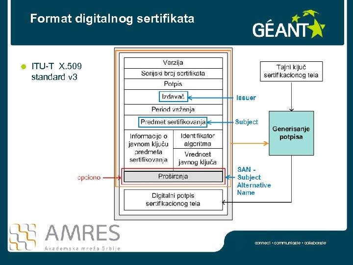 Format digitalnog sertifikata ITU-T X. 509 standard v 3 connect • communicate • collaborate