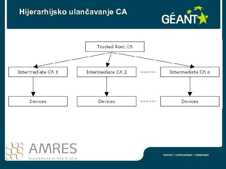 Hijerarhijsko ulančavanje CA connect • communicate • collaborate