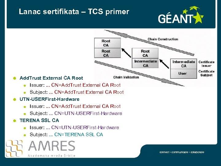 Lanac sertifikata – TCS primer Add. Trust External CA Root Issuer: . . .