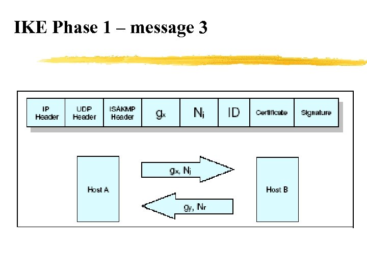 IKE Phase 1 – message 3
