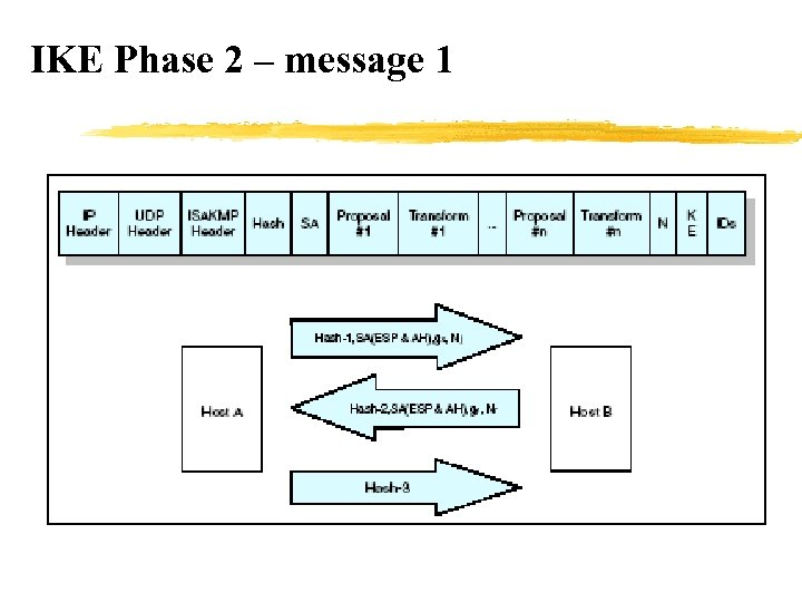 IKE Phase 2 – message 1