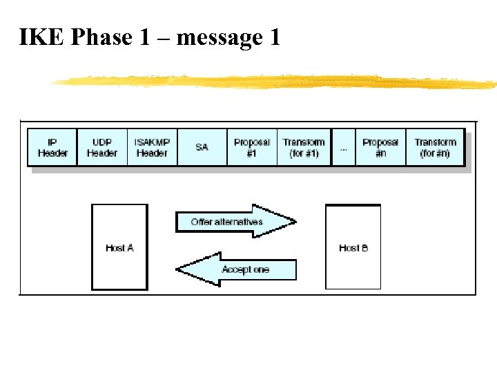 IKE Phase 1 – message 1