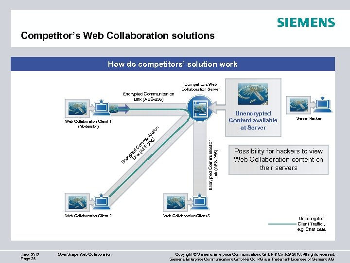 Competitor's Web Collaboration solutions How do competitors' solution work Competitors Web Collaboration Server Encrypted