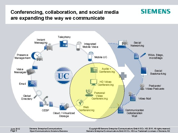 Conferencing, collaboration, and social media are expanding the way we communicate Instant Messaging Telephony