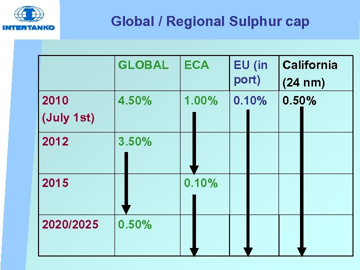 Global / Regional Sulphur cap GLOBAL ECA EU (in port) 2010 (July 1 st)