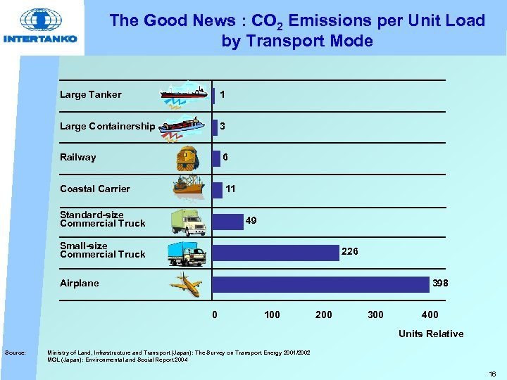 The Good News : CO 2 Emissions per Unit Load by Transport Mode Large