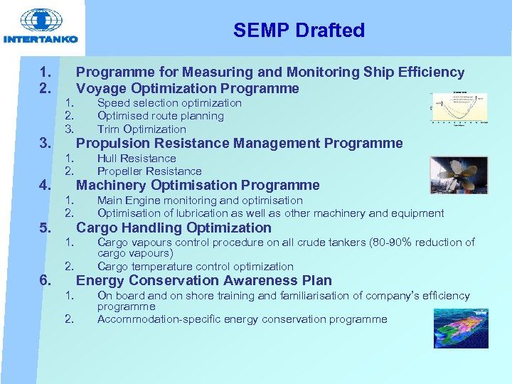 SEMP Drafted 1. 2. 3. 4. 5. Programme for Measuring and Monitoring Ship Efficiency