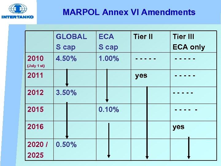 MARPOL Annex VI Amendments GLOBAL S cap 2010 ECA S cap Tier III ECA