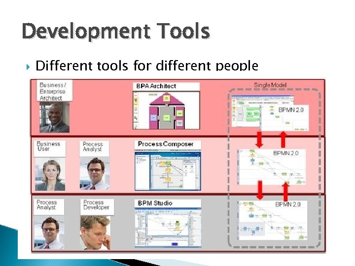 Development Tools Different tools for different people