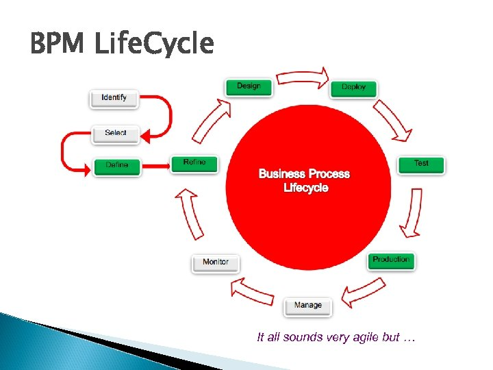 BPM Life. Cycle It all sounds very agile but …
