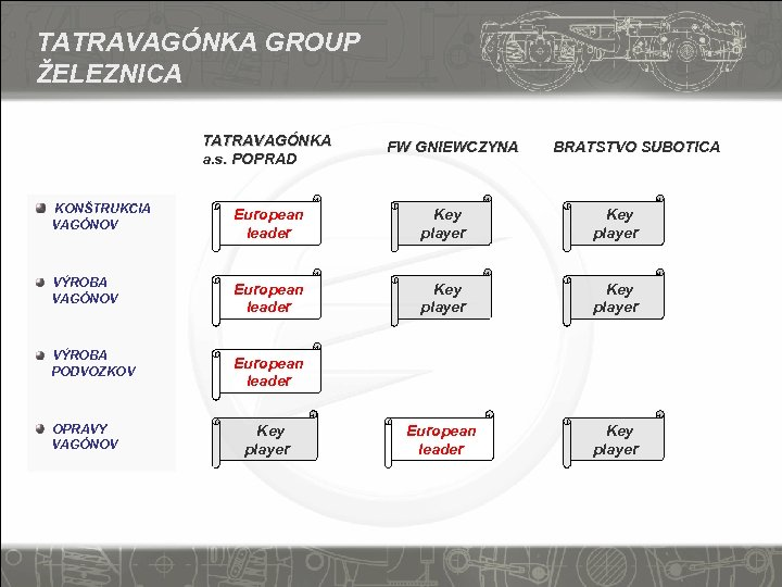 TATRAVAGÓNKA GROUP ŽELEZNICA TATRAVAGÓNKA a. s. POPRAD KONŠTRUKCIA FW GNIEWCZYNA BRATSTVO SUBOTICA European leader