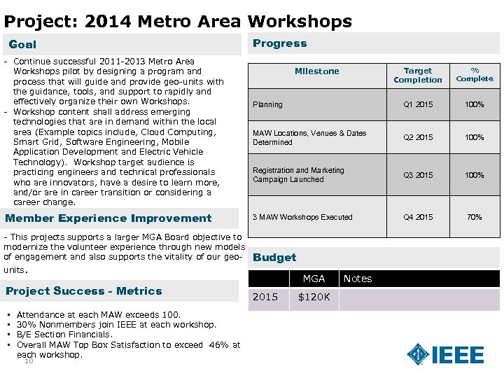 Project: 2014 Metro Area Workshops Goal - Continue successful 2011 -2013 Metro Area Workshops