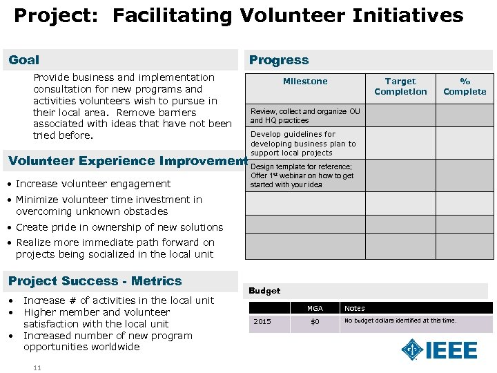 Project: Facilitating Volunteer Initiatives Goal Provide business and implementation consultation for new programs and