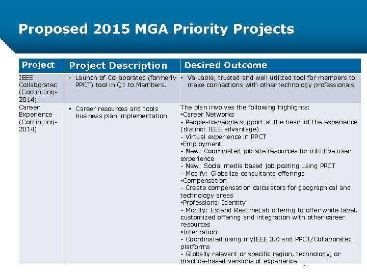 Proposed 2015 MGA Priority Projects Project IEEE Collaboratec (Continuing 2014) Career Experience (Continuing 2014)