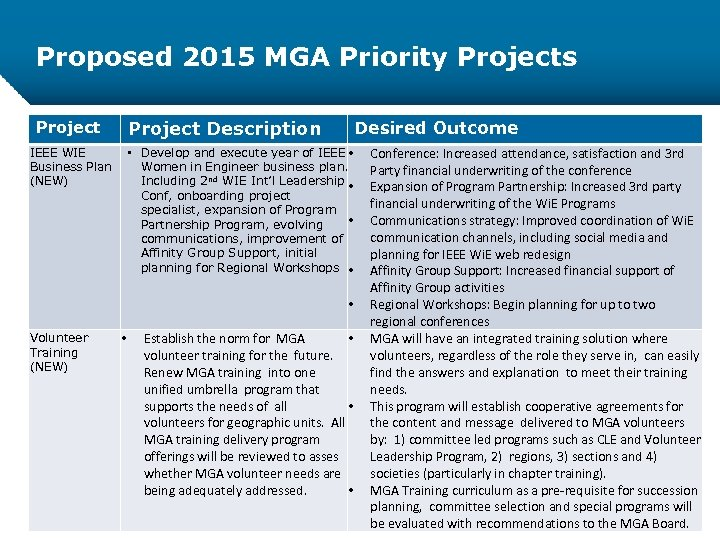 Proposed 2015 MGA Priority Projects Project Description Project IEEE WIE Business Plan (NEW) Desired