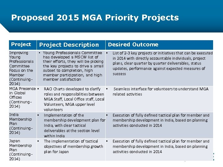 Proposed 2015 MGA Priority Projects Project Description Project Improving • Young Professionals Committee Young