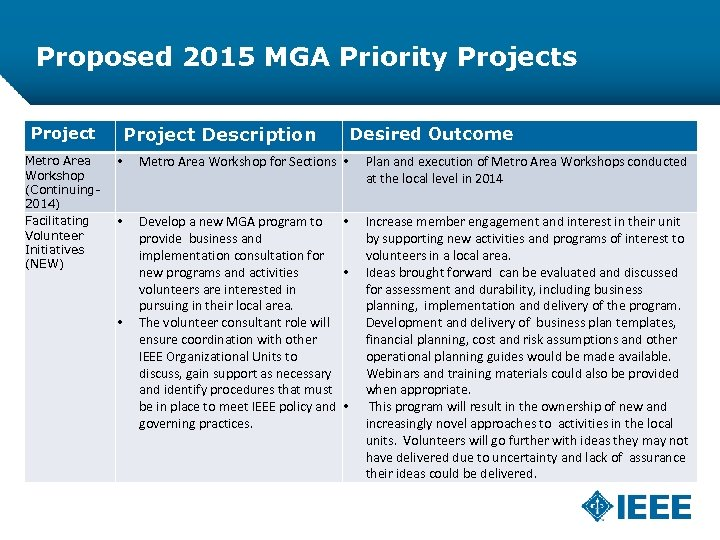 Proposed 2015 MGA Priority Projects Project Description Project Metro Area Workshop (Continuing 2014) Facilitating