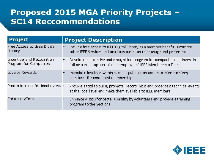 Proposed 2015 MGA Priority Projects – SC 14 Reccommendations Project Description Project Free Access