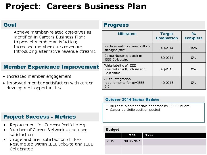 Project: Careers Business Plan Goal Achieve member-related objectives as identified in Careers Business Plan: