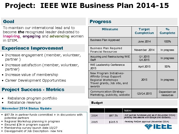 Project: IEEE WIE Business Plan 2014 -15 Goal To maintain our international lead and