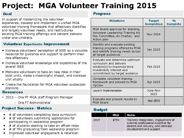 Project: MGA Volunteer Training 2015 Progress Goal In support of modernizing the volunteer experience,